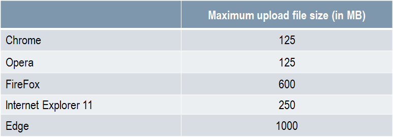 What is the maximum upload file size? – SLIM Applications